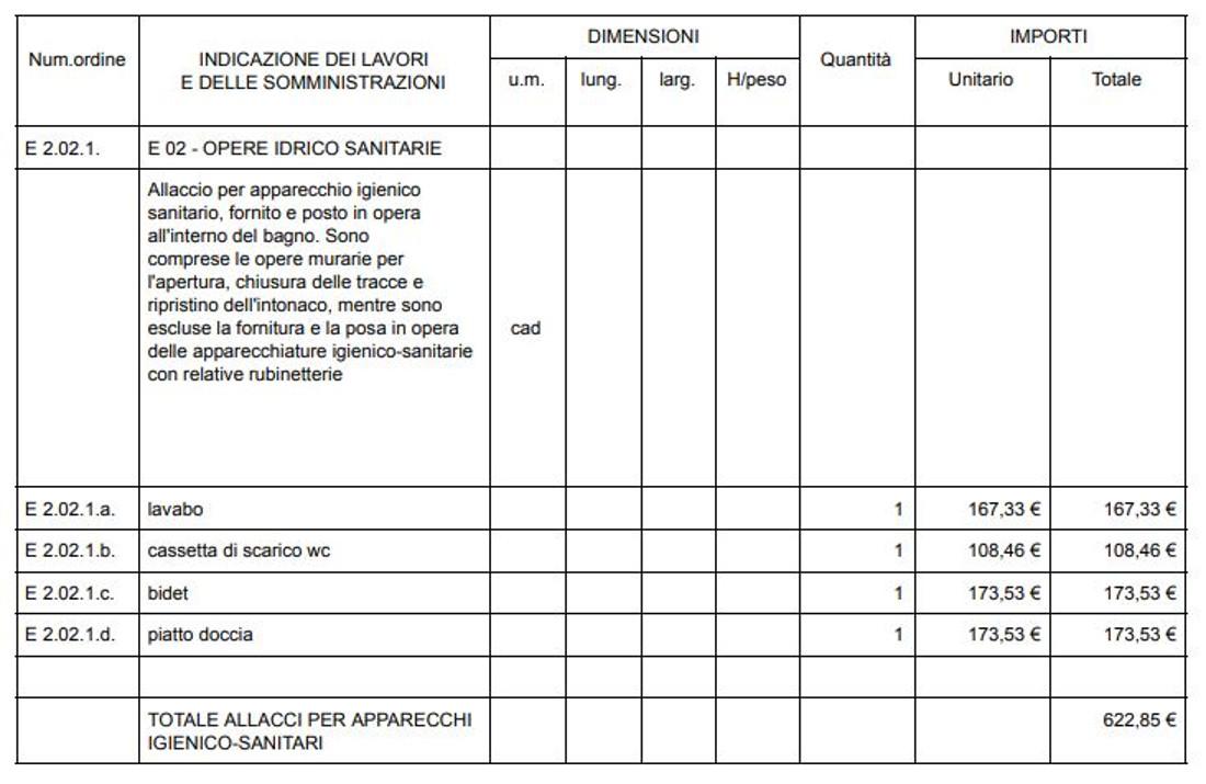 Costo Manodopera Rifacimento Bagno computo metrico per la ristrutturazione - costo e consigli